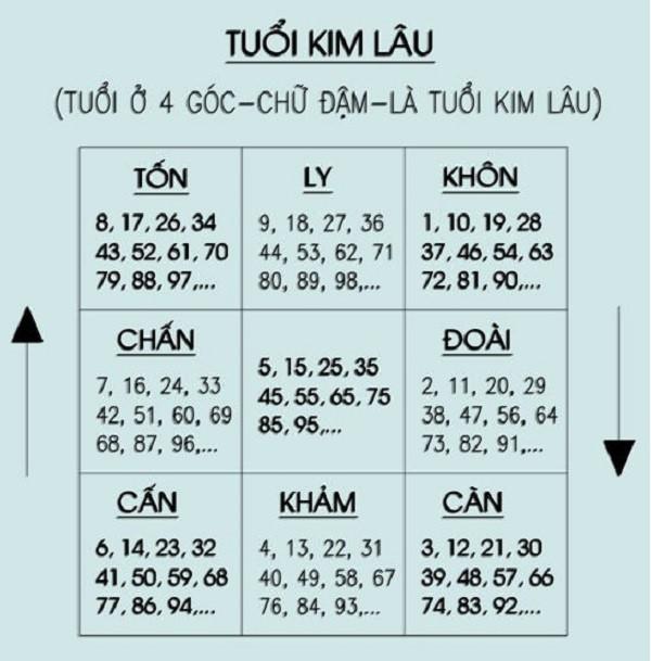 Cách tính tuổi Kim Lâu đơn giản