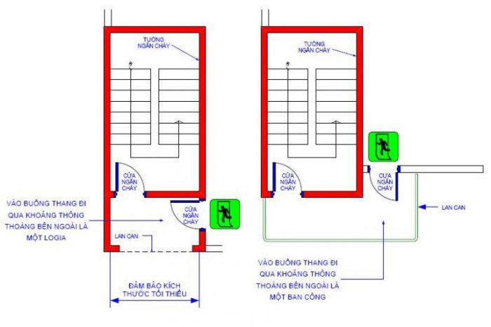 Cửa ngăn cháy tự động không thể thiếu khi xây dựng thang thoát hiểm