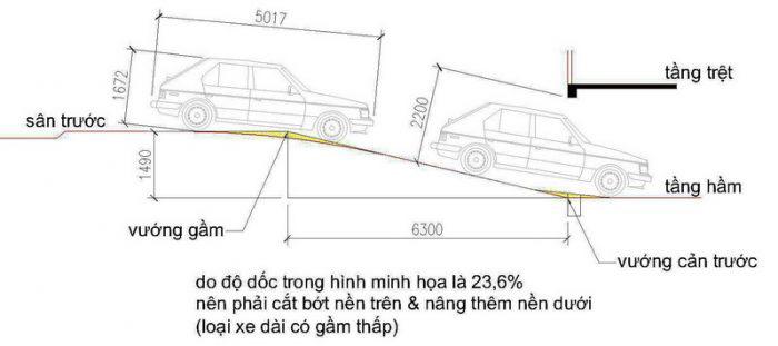 Tiêu chuẩn thiết kế đường dốc tầng hầm