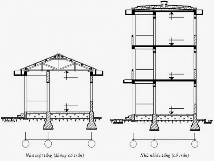 Cấu tạo công trình là yếu tố để tính chiều sâu chôn móng